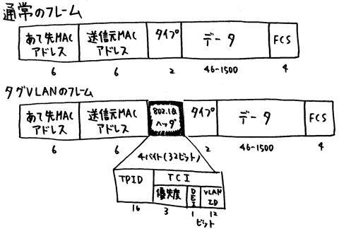 Vlanのフレーム構造