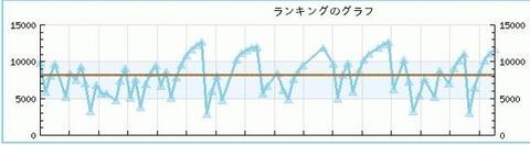 フライトスティック-グラフ