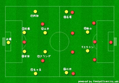【J2】VS岡山マッチアップ