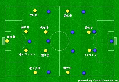 【J2】第10節 分析