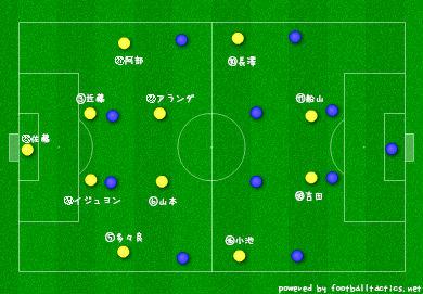 【J2】VS群馬 予習 マッチアップ