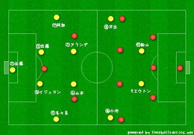 【J2】VS岡山 分析②