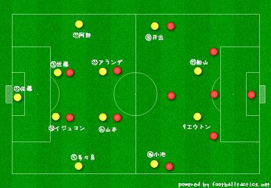【J2】VS岡山 分析
