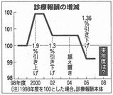 1998年度以降の診療報酬の増減