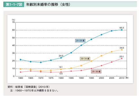 【図2】年齢別未婚率の推移(女性)