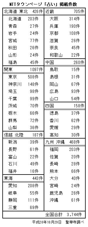 NTTタウンページ「占い」掲載件数