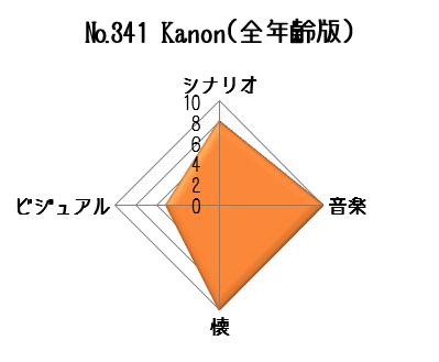 Kanon(全年齢版)