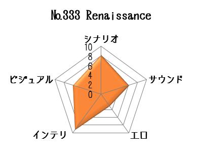 Renaissanceデータ