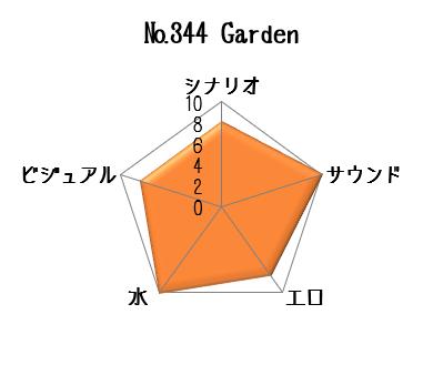 Gardenデータ