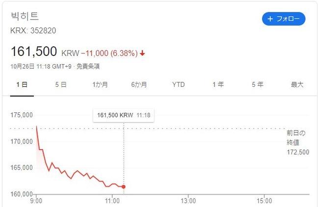 【悲報】韓国人「個人投資家が死んで行く‥BTS事務所株、さらに暴落し16万ウォン台に」 韓国の反応