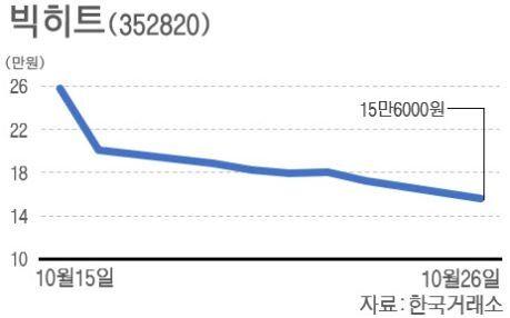 韓国人「ビッグヒット株が暴落!」機関による売り注文が殺到し、最高値から半額まで暴落する 韓国の反応
