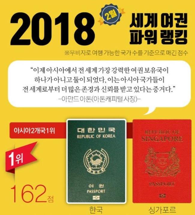 韓国人「パスポートパワーで韓国がまた世界1位に」フリーパスの韓国人に対し、他のアジア人が羨望の眼差しで韓国人を見つめる 韓国の反応