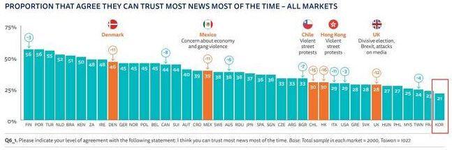 世界 マスコミ 信用度 世界各国の「新聞・雑誌」や「テレビ」への信頼度をさぐる(2017~2020年分)(不破雷蔵)