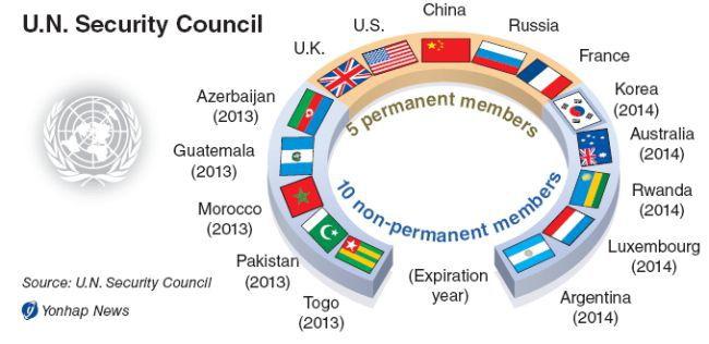 国際 連合 常任 理事 国