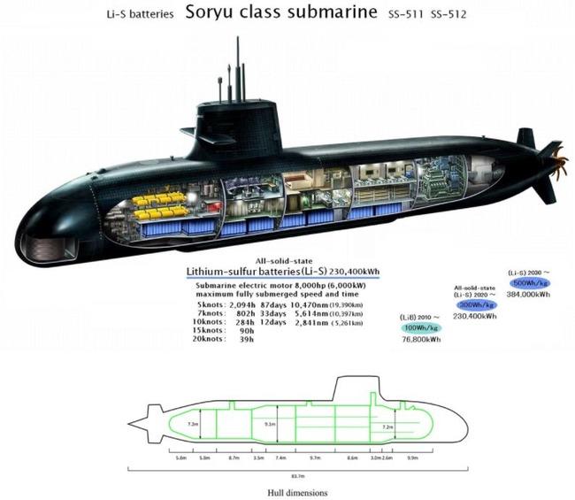 韓国人「日本の新型潜水艦の技術力が凄すぎた!」たいげい潜水艦の驚くべきスペックをご覧ください 韓国の反応