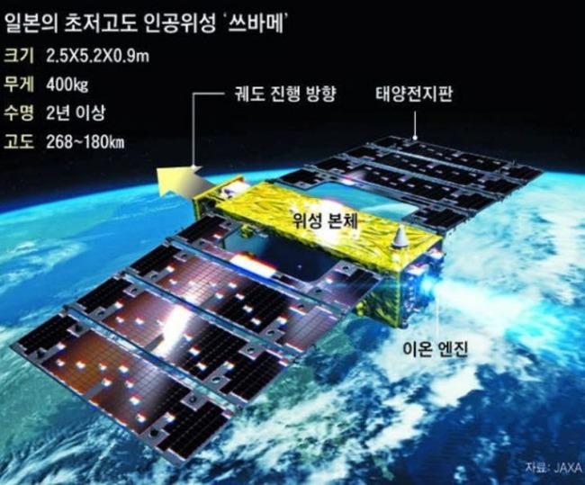 超低高度衛星「つばめ」