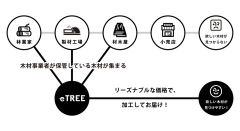 about-etree-system