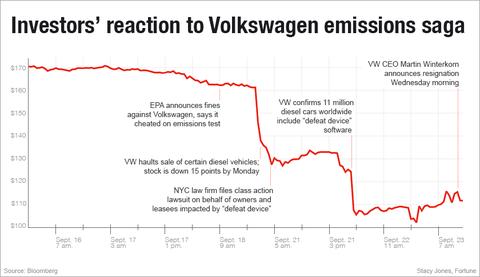 vw-stock-timeline
