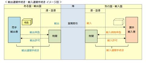 3-1 yushutsutsukan yunyutsukan