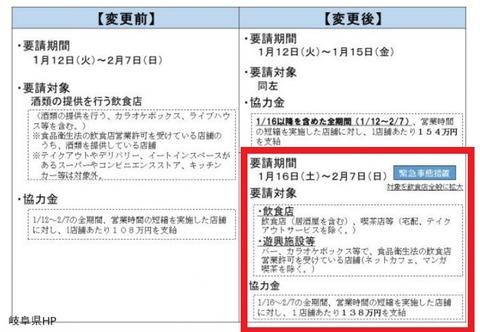 岐阜県飲食店向け時短要請 変更点 20210115