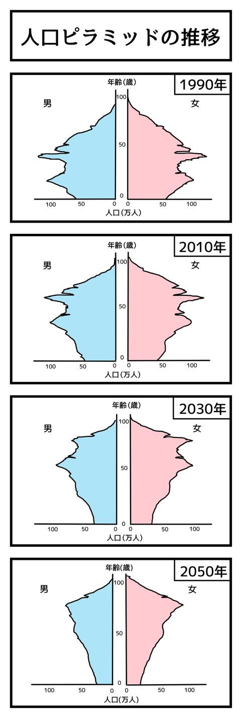 人口ピラミッドの推移