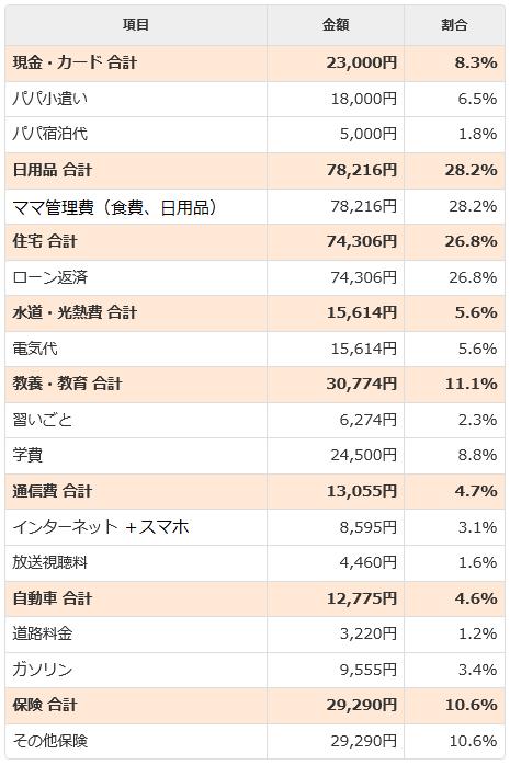 2月家計簿(支出)