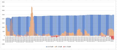 2019-08-22-57-資産推移 - Excel