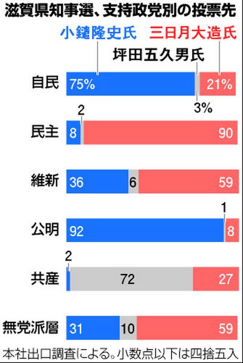支持政党別投票先グラフ
