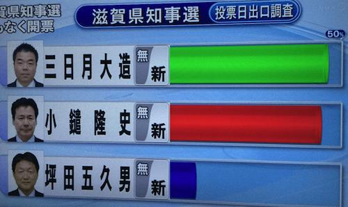 滋賀県知事選 NHK出口調査 画像...