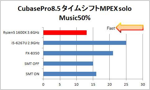 MUSIC50