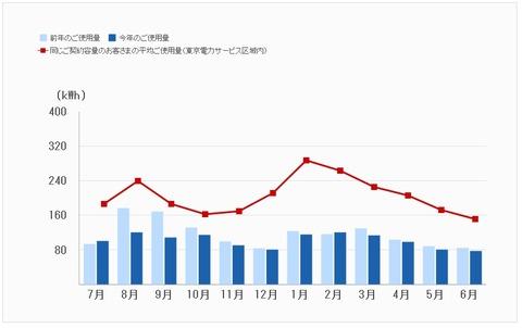 でんき家計簿(東京電力)でよく似た家庭と使用料比較