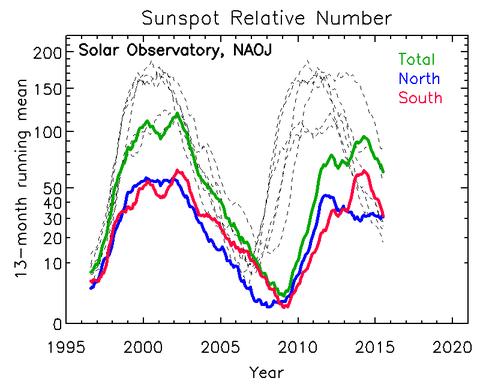 太陽黒点と株価の関係ってホントにあるの?