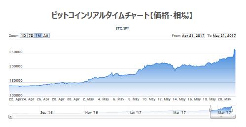 【!?】ビットコインさん、245000円突破