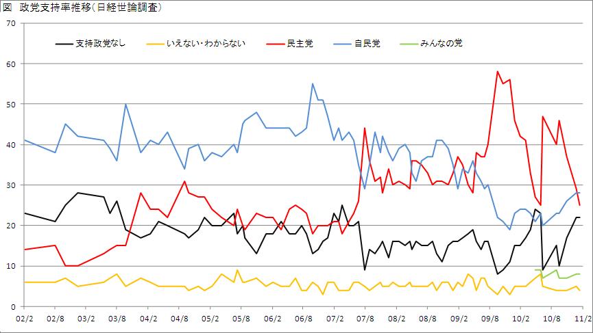 世論 調査 政党 支持 率