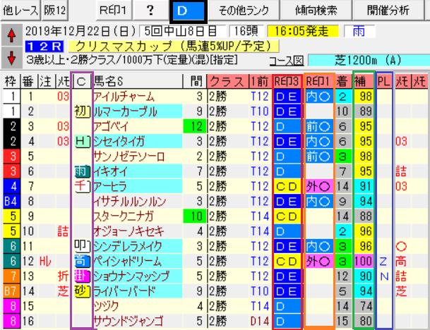 【4月18日日オリジナル出馬表レースレベル・レースメモ】※完全版限定コンテンツ※