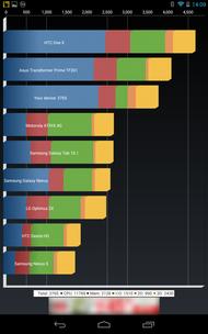Quadrant Nexus 7 (2012)