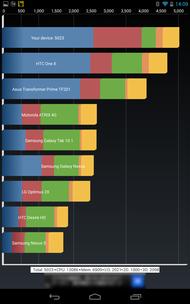 Quadrant Nexus 7 (2013)