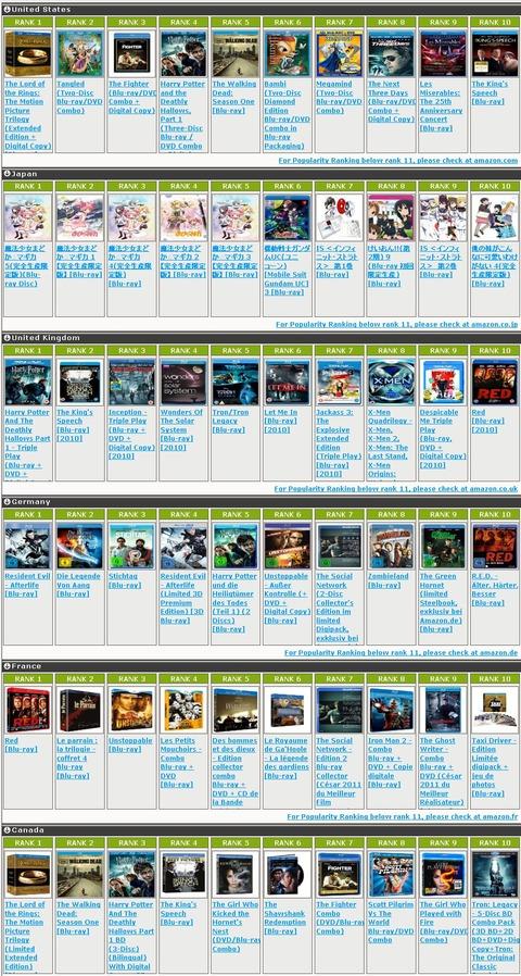 Blu-ray International Ranking_1300036743890