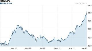(為替)対中国元でも円安進行中