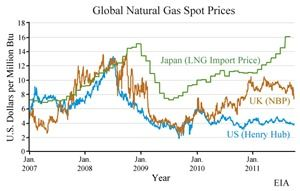 Global-Natural-Gas-Prices-EIA