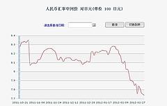 日本円に対する元の為替推移 人民币汇率中间价 对日元(单位 100 日元)