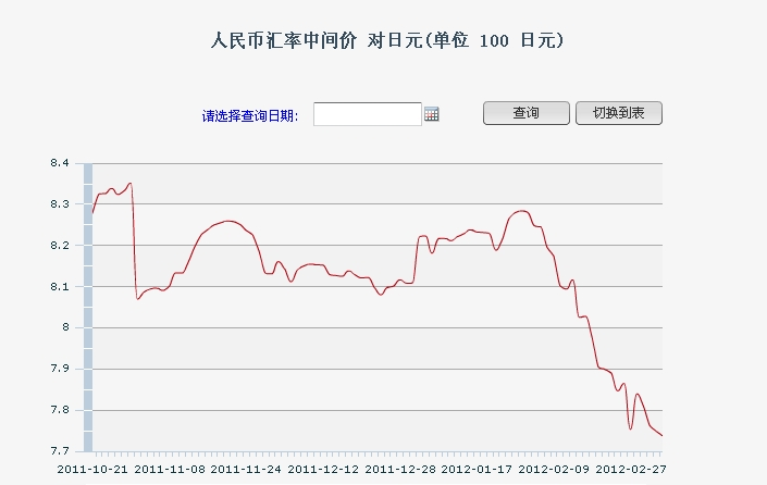 日本円に対する中国元の為替推移 人民币汇率中间价 对日元(单位 100 日元)