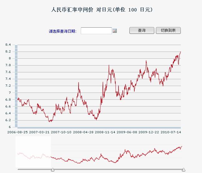 日本円対人民元の為替推移 http://www.pbc.gov.cn/publish/main/
