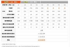 中国聯通(チャイナユニコム)IPHONE4のSIMロック