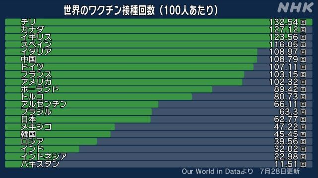 世界のワクチン接種回数(NHK)