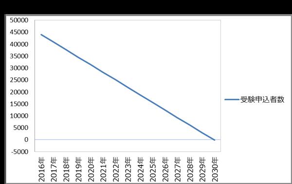 2030年、税理士試験の受験申込者数はゼロになる!?-2