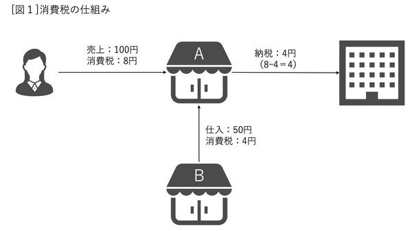 0404_武内俊介_[図1]消費税の仕組み
