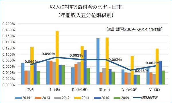 寄付金比率(日本)