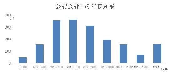 【グラフ1】公認会計士の年収分布