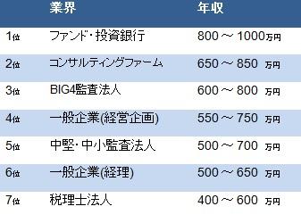 【表1】キャリア別に見る公認会計士の年収水準